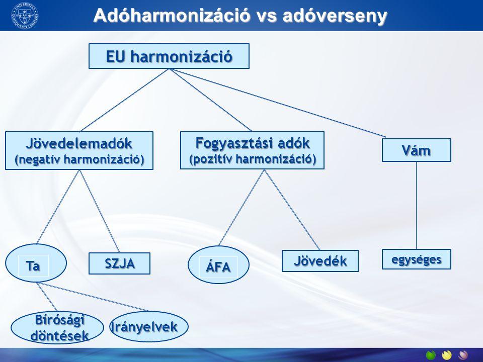 EUharmonizáció EU harmonizáció Jövedelemadók (negatív harmonizáció) Fogyasztási adók (pozitív harmonizáció) Vám egységes Jövedék ÁFA SZJA Ta Adóharmon