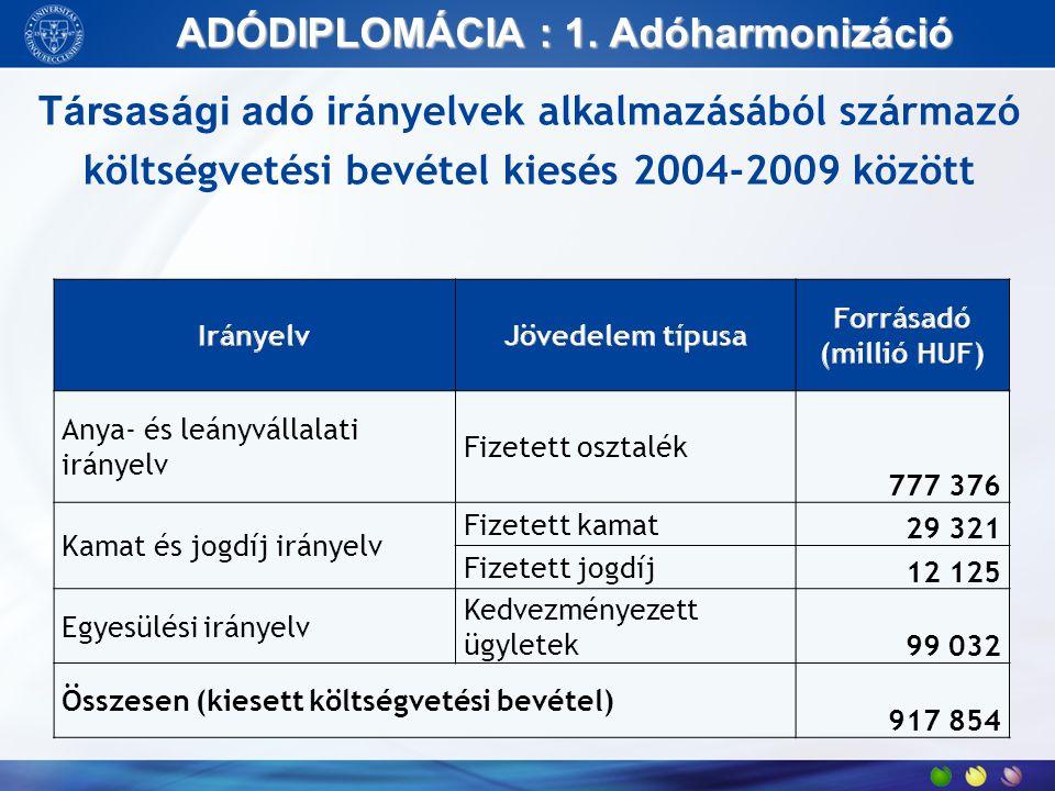 ADÓDIPLOMÁCIA : 1. Adóharmonizáció Anya- és leányvállalati irányelv Fizetett osztalék 777 376 Kamat és jogdíj irányelv Fizetett kamat 29 321 Fizetett
