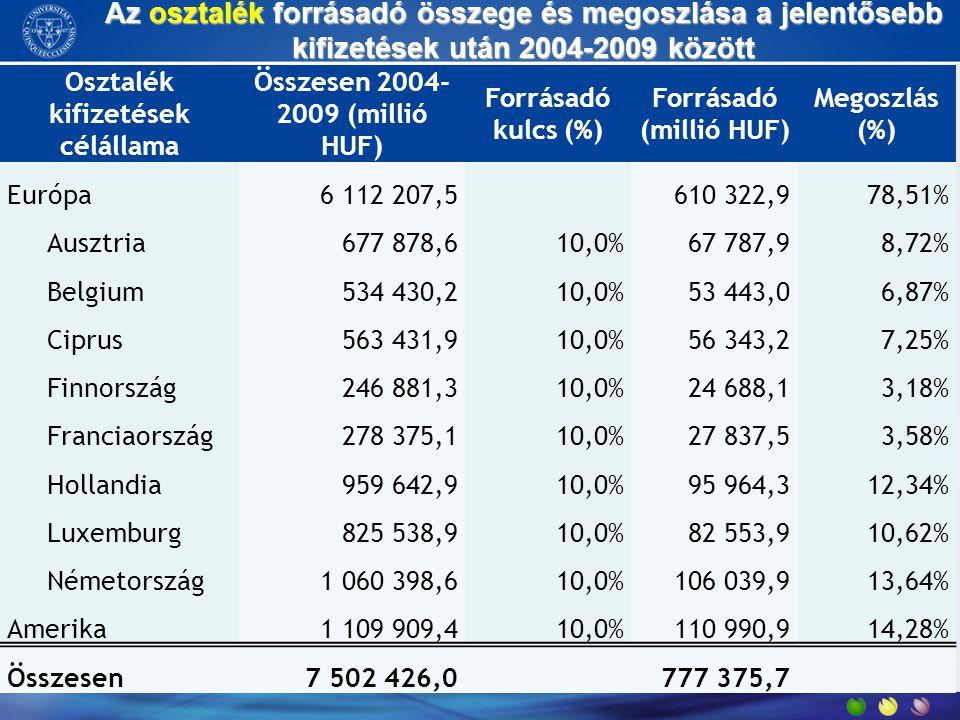 Az osztalék forrásadó összege és megoszlása a jelentősebb kifizetések után 2004-2009 között Osztalék kifizetések célállama Összesen 2004- 2009 (millió