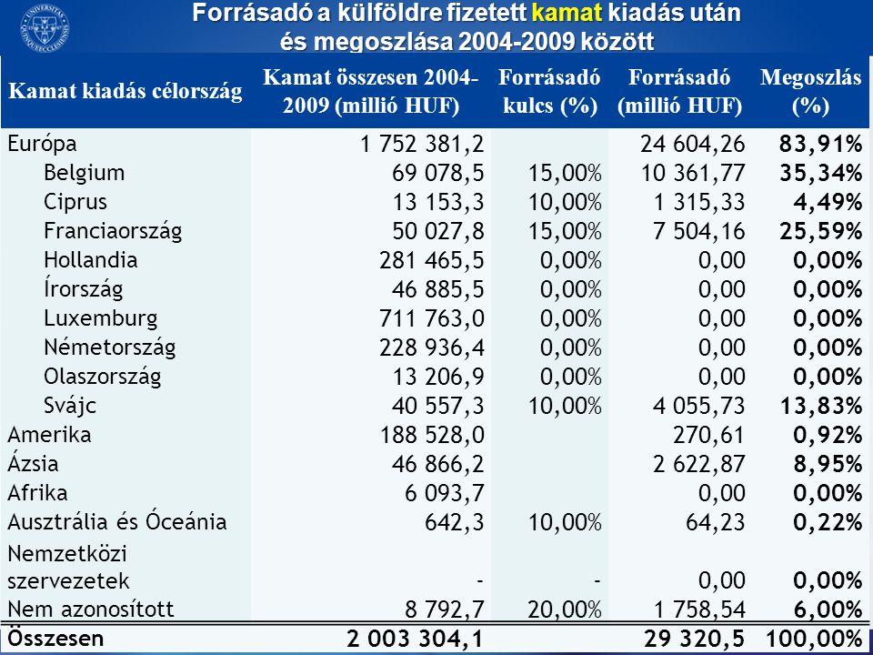 Forrásadó a külföldre fizetett kamat kiadás után és megoszlása 2004-2009 között Kamat kiadás célország Kamat összesen 2004- 2009 (millió HUF) Forrásad