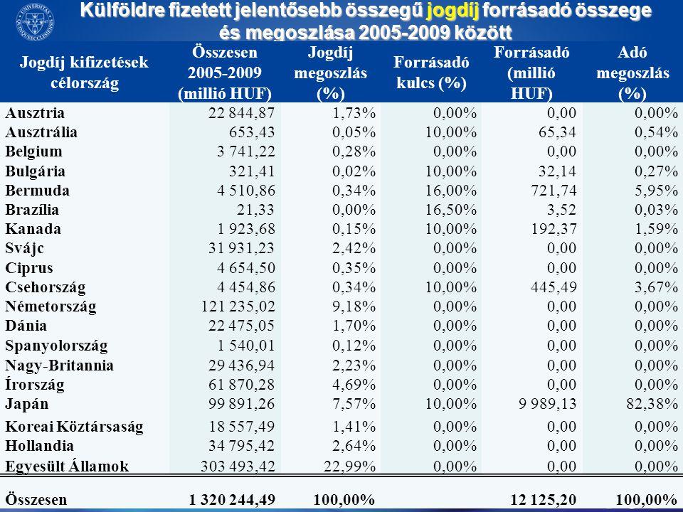 Külföldre fizetett jelentősebb összegű jogdíj forrásadó összege és megoszlása 2005-2009 között Jogdíj kifizetések célország Összesen 2005-2009 (millió
