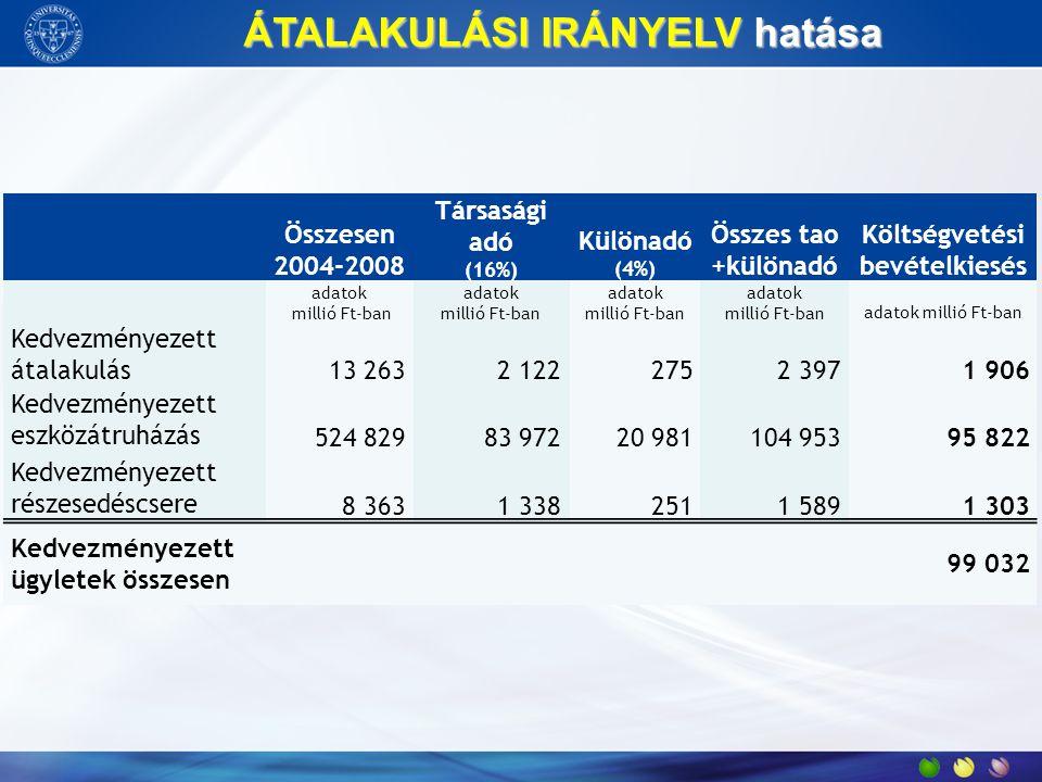 ÁTALAKULÁSI IRÁNYELV hatása ÁTALAKULÁSI IRÁNYELV hatása Összesen 2004-2008 Társasági adó (16%) Különadó (4%) Összes tao +különadó Költségvetési bevéte
