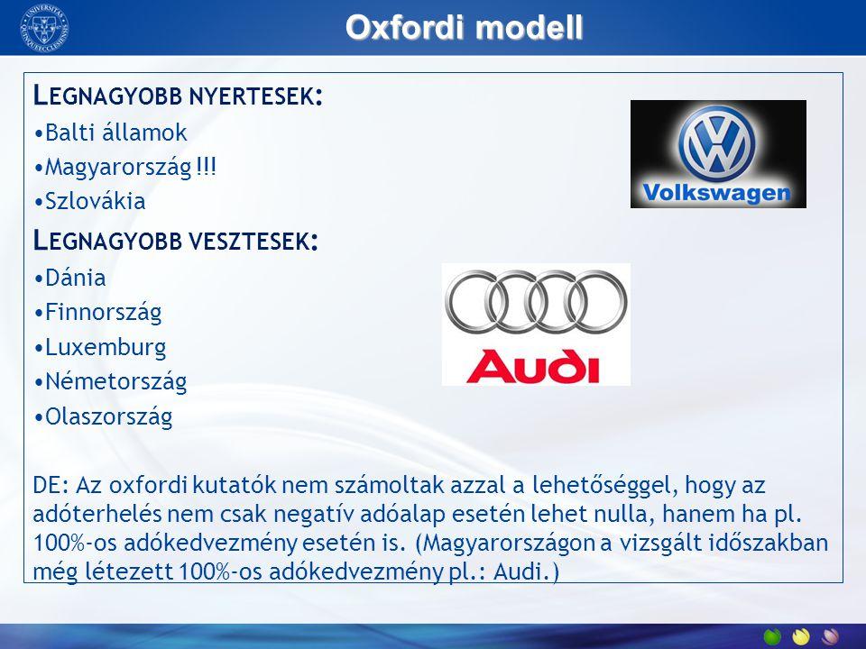 Oxfordi modell L EGNAGYOBB NYERTESEK : Balti államok Magyarország !!! Szlovákia L EGNAGYOBB VESZTESEK : Dánia Finnország Luxemburg Németország Olaszor