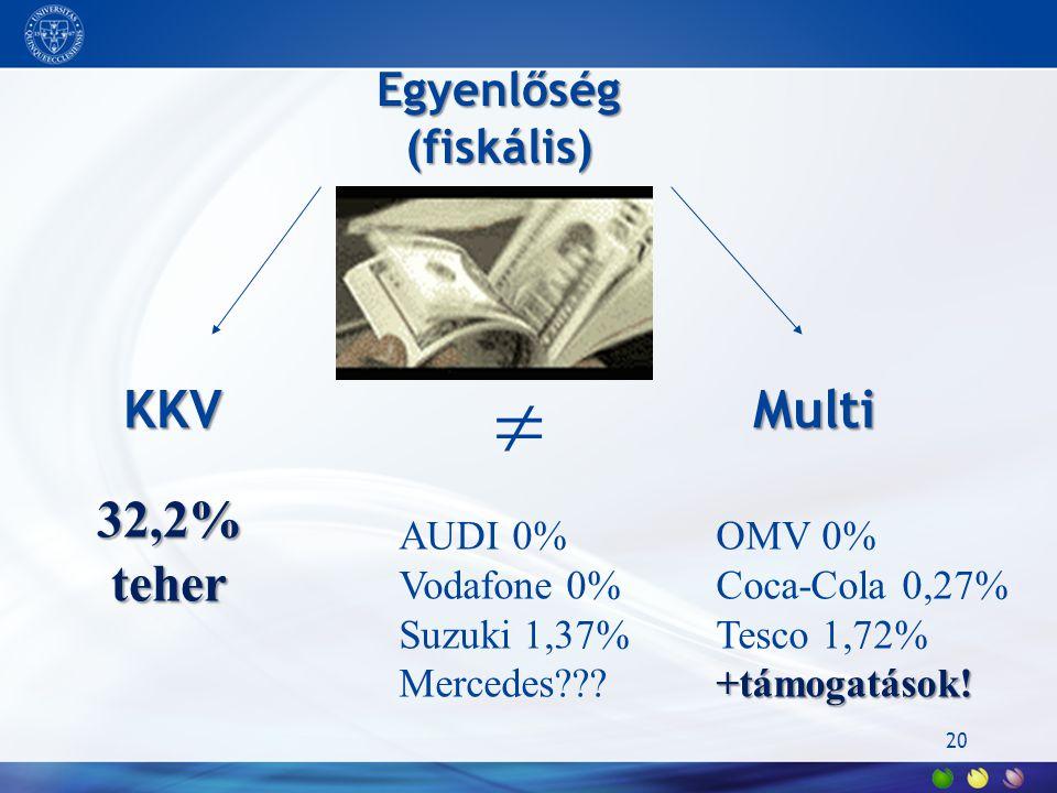 20 Egyenlőség (fiskális) KKV Multi  32,2% teher AUDI 0%OMV 0% Vodafone 0%Coca-Cola 0,27% Suzuki 1,37%Tesco 1,72% +támogatások! Mercedes???+támogatáso