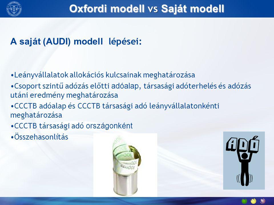 Oxfordi modell vs Saját modell A saját (AUDI) modell lépései: Leányvállalatok allokációs kulcsainak meghatározása Csoport szintű adózás előtti adóalap