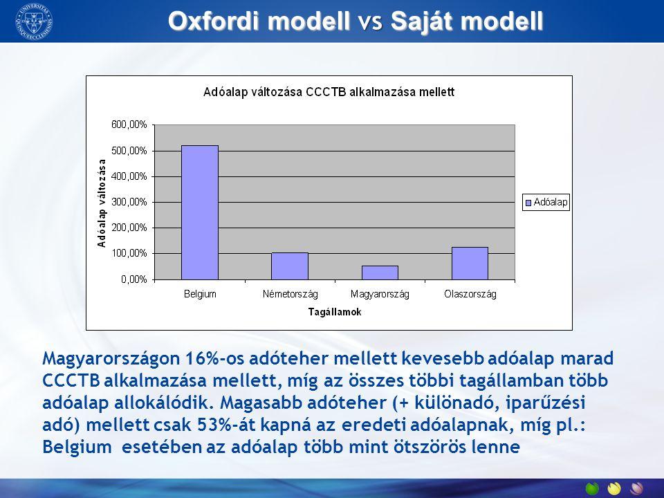 Oxfordi modell vs Saját modell Magyarországon 16%-os adóteher mellett kevesebb adóalap marad CCCTB alkalmazása mellett, míg az összes többi tagállamba