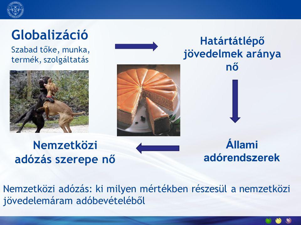"""A Magyarországon végzett bérmunka adatai A 2003-ban jelentett bérmunkára számított 25%-os áfa: 82,25 mrd Ft/év """"ÁFA harmonizáció"""