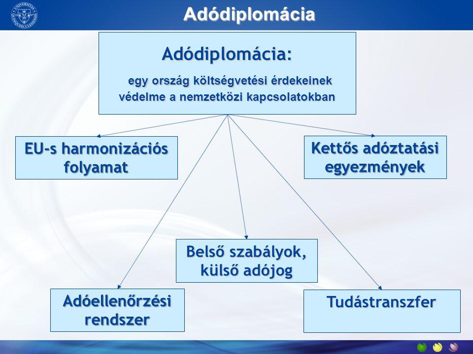 Adódiplomácia 2: kettős adóztatási egyezmények 1.európai uniós harmonizációs folyamat 2.kettős adóztatási egyezmények –előnytelenek átdolgozása, megújítása –új egyezmények kötése, egyezményi háttér bővítése Egyezmény Telephely Időszak (hónap) Egyezmény Telephely Időszak (hónap) Modellegyezmény12magyar – osztrák24 magyar – román9magyar – szlovén12 magyar – olasz24magyar – lett6 magyar – francia18magyar – észt6 magyar – spanyol24magyar – litván6 magyar – máltai9magyar – cseh12 magyar – dán24magyar - portugál12