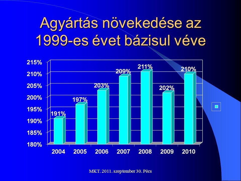 MKT. 2011. szeptember 30. Pécs A beszállítók aránya