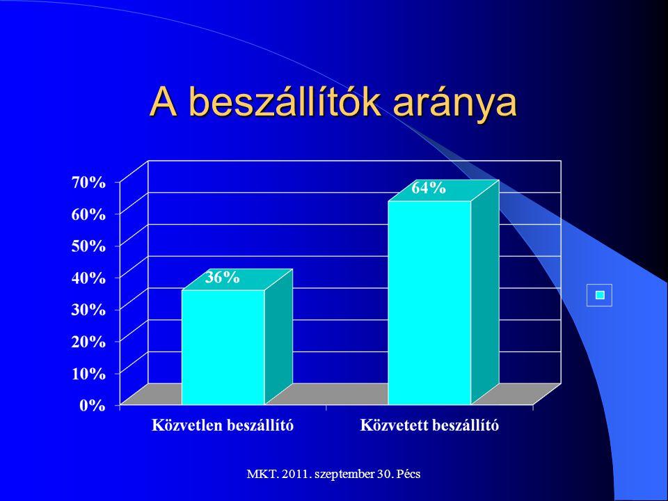 MKT. 2011. szeptember 30. Pécs Termelékenység alakulása 1999-es évet bázisnak tekintve