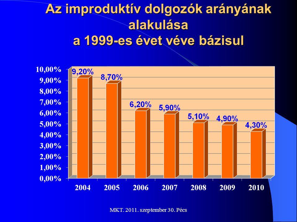 MKT. 2011. szeptember 30. Pécs Technológiai megoszlás