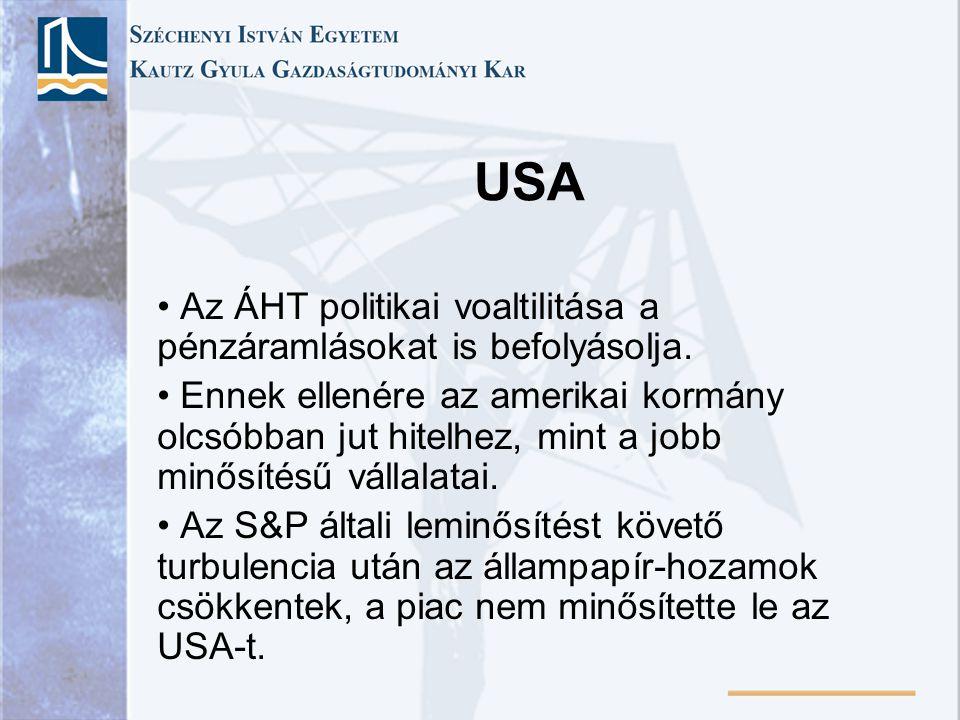 USA Az ÁHT politikai voaltilitása a pénzáramlásokat is befolyásolja. Ennek ellenére az amerikai kormány olcsóbban jut hitelhez, mint a jobb minősítésű