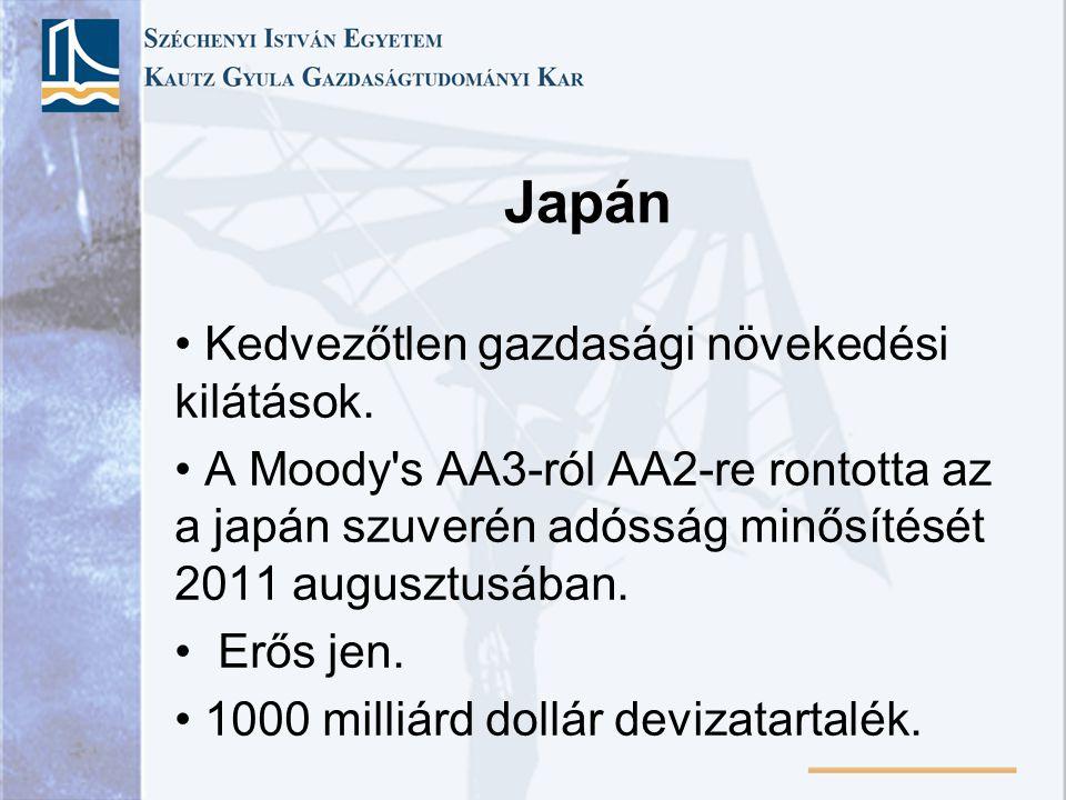 Japán Kedvezőtlen gazdasági növekedési kilátások. A Moody's AA3-ról AA2-re rontotta az a japán szuverén adósság minősítését 2011 augusztusában. Erős j