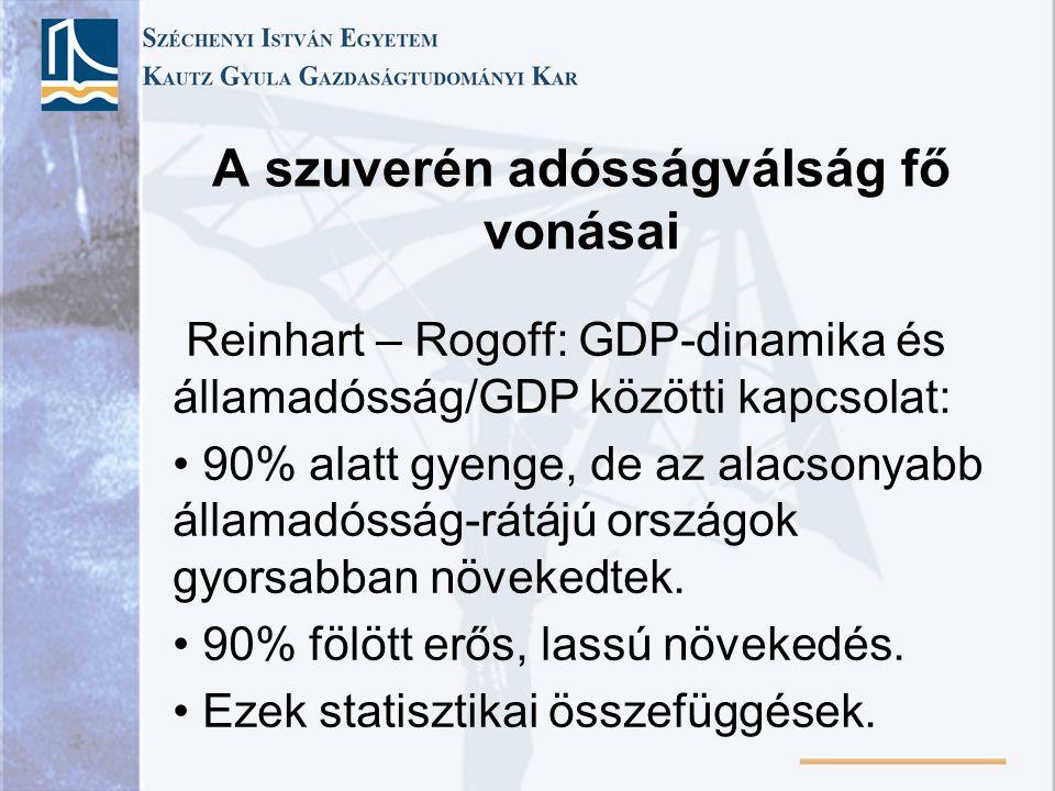 A szuverén adósságválság fő vonásai Reinhart – Rogoff: GDP-dinamika és államadósság/GDP közötti kapcsolat: 90% alatt gyenge, de az alacsonyabb államad