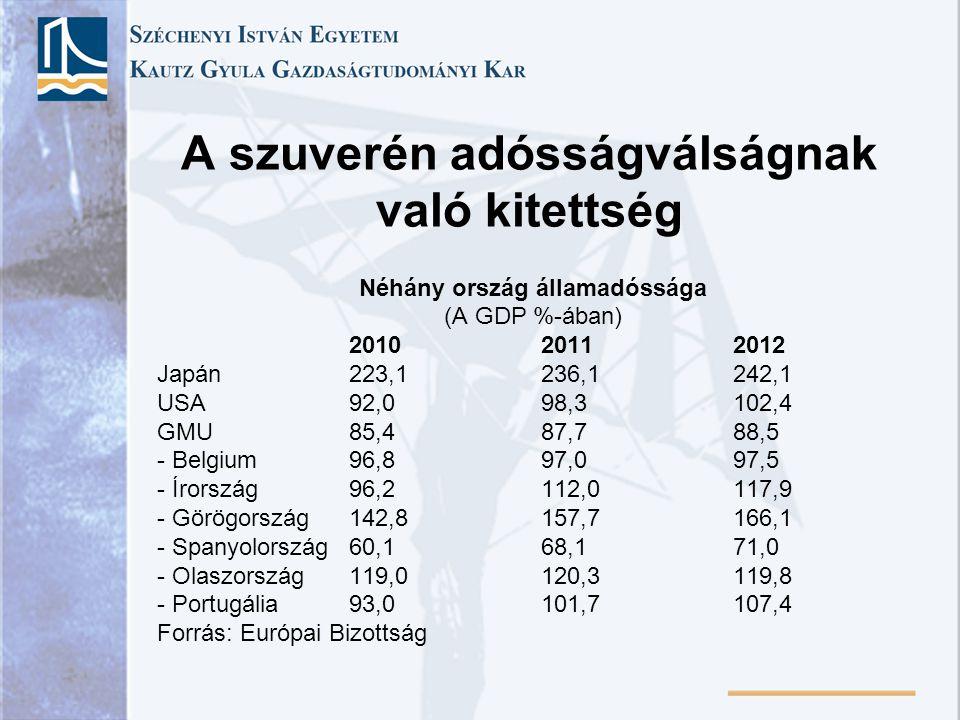 A szuverén adósságválságnak való kitettség Néhány ország államadóssága (A GDP %-ában) 201020112012 Japán223,1236,1242,1 USA92,098,3102,4 GMU85,487,788