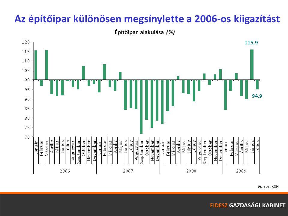 FIDESZ GAZDASÁGI KABINET Az építőipar különösen megsínylette a 2006-os kiigazítást Forrás: KSH Építőipar alakulása (%)