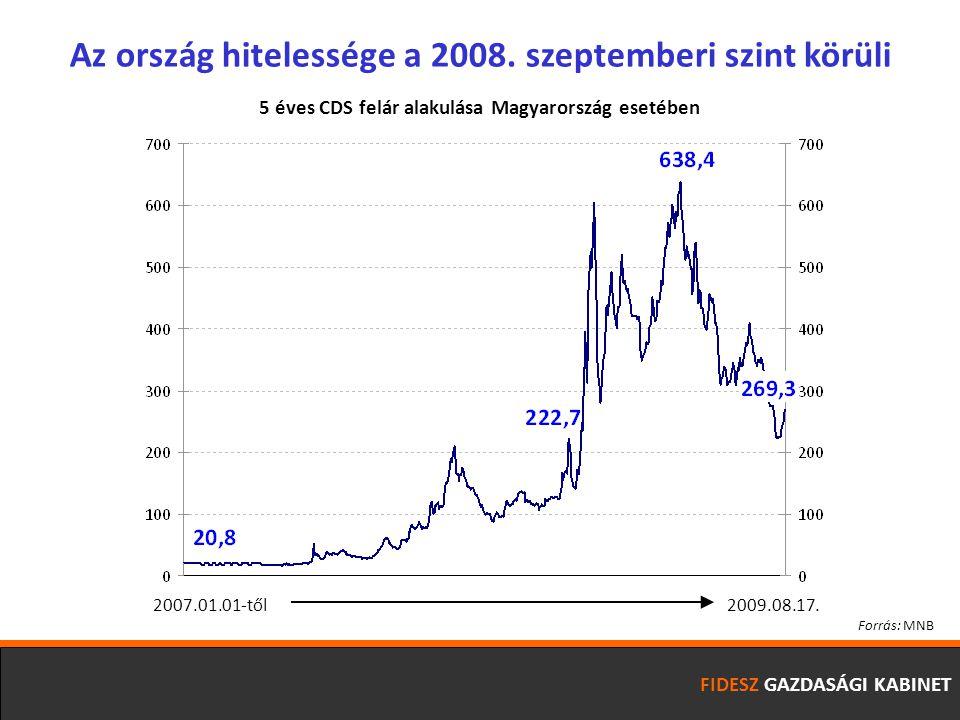 FIDESZ GAZDASÁGI KABINET 2007.01.01-től 2009.08.17.