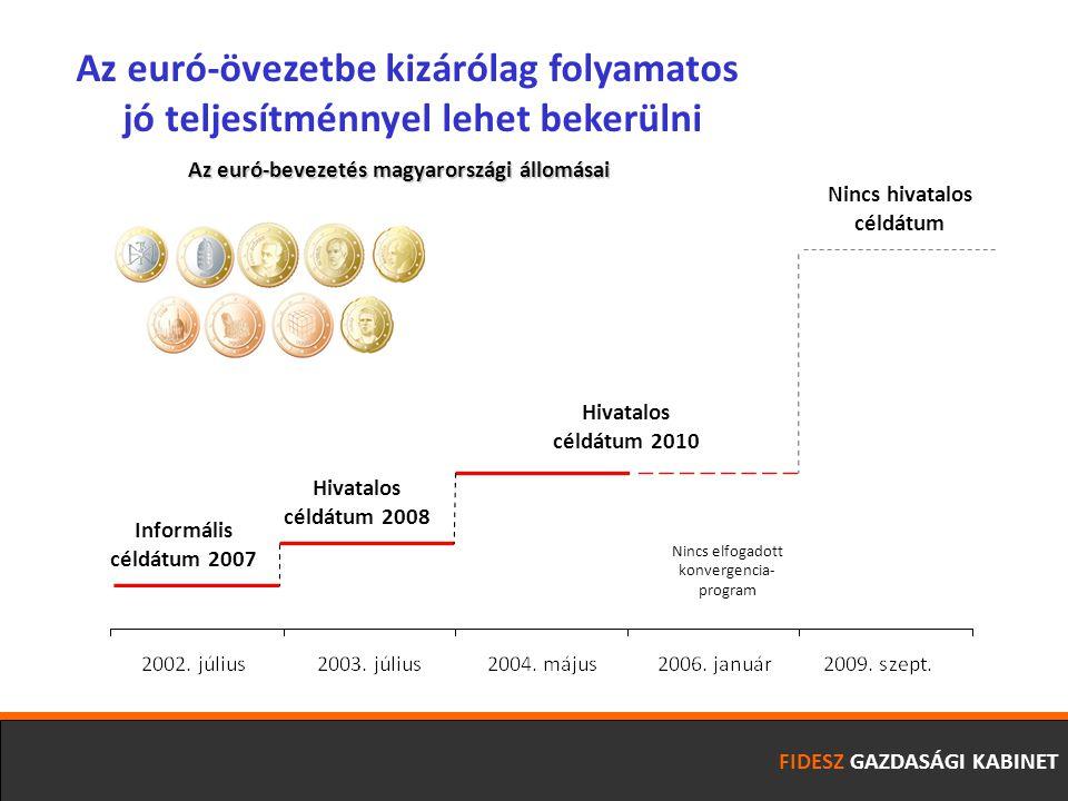 FIDESZ GAZDASÁGI KABINET Az euró-övezetbe kizárólag folyamatos jó teljesítménnyel lehet bekerülni Informális céldátum 2007 Hivatalos céldátum 2008 Hivatalos céldátum 2010 Nincs elfogadott konvergencia- program Nincs hivatalos céldátum Az euró-bevezetés magyarországi állomásai