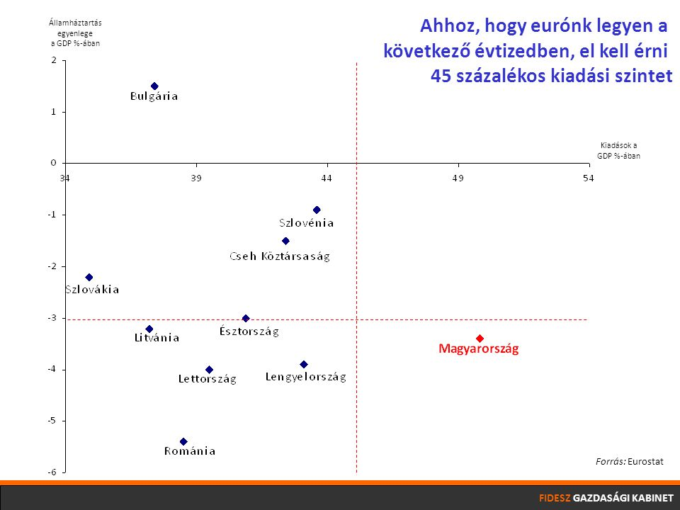 FIDESZ GAZDASÁGI KABINET Államháztartás egyenlege a GDP %-ában Kiadások a GDP %-ában Ahhoz, hogy eurónk legyen a következő évtizedben, el kell érni 45 százalékos kiadási szintet Forrás: Eurostat
