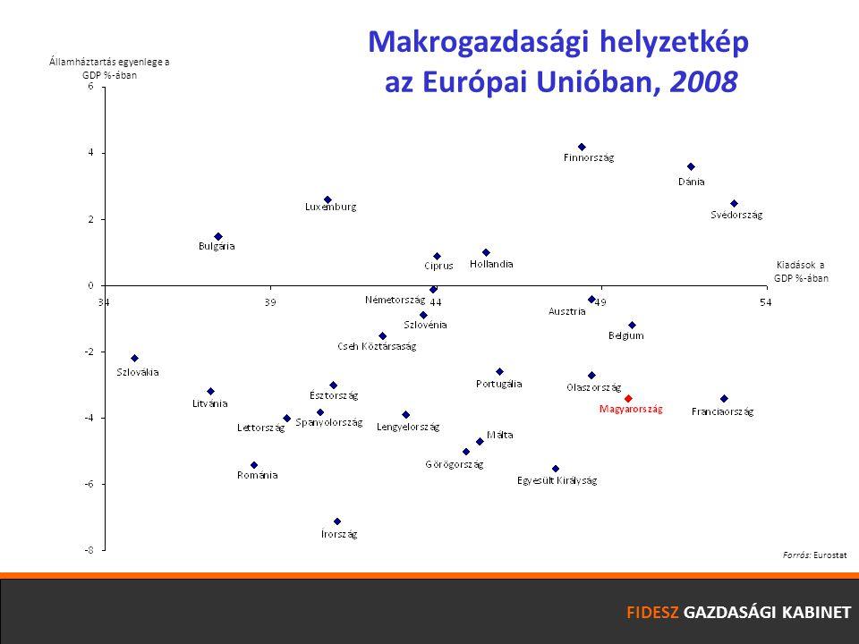 FIDESZ GAZDASÁGI KABINET Államháztartás egyenlege a GDP %-ában Kiadások a GDP %-ában Makrogazdasági helyzetkép az Európai Unióban, 2008 Forrás: Eurostat