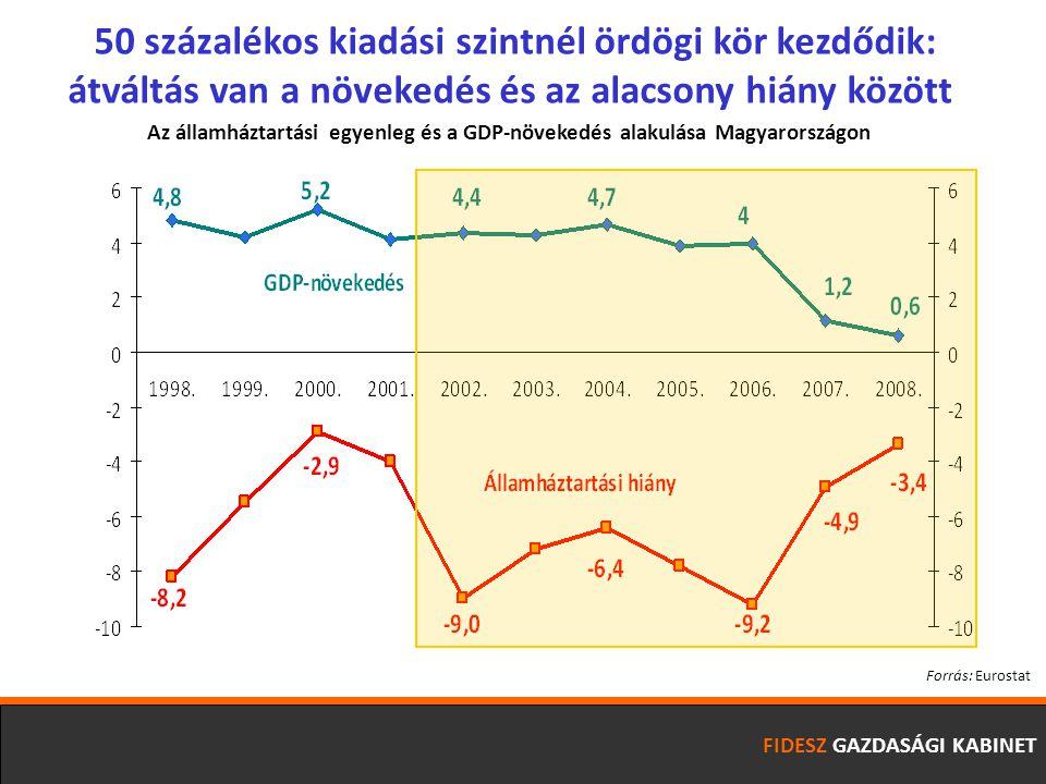 50 százalékos kiadási szintnél ördögi kör kezdődik: átváltás van a növekedés és az alacsony hiány között FIDESZ GAZDASÁGI KABINET Forrás: Eurostat Az államháztartási egyenleg és a GDP-növekedés alakulása Magyarországon