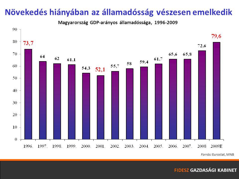 FIDESZ GAZDASÁGI KABINET Növekedés hiányában az államadósság vészesen emelkedik Forrás: Eurostat, MNB Magyarország GDP-arányos államadóssága, 1996-2009