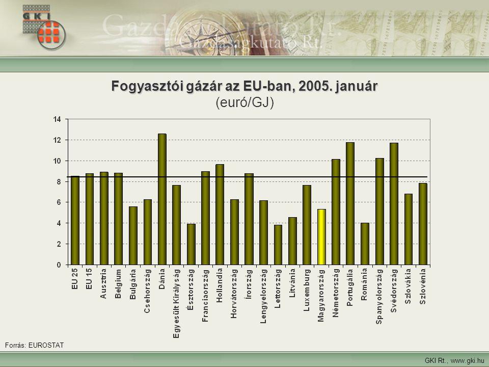 11 Fogyasztói gázár az EU-ban, 2005. január Fogyasztói gázár az EU-ban, 2005. január (euró/GJ) GKI Rt., www.gki.hu Forrás: EUROSTAT