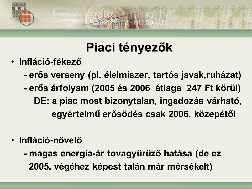 Piaci tényezők Infláció-fékező - erős verseny (pl.