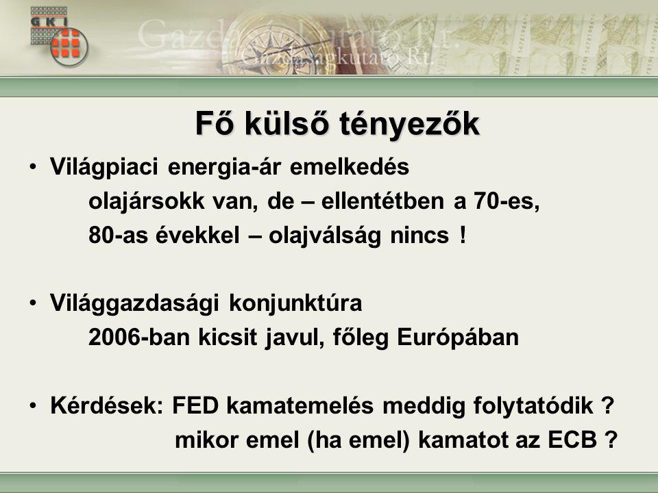 13 GKI Rt., www.gki.hu Forrás: MNB Az árfolyam és az alapkamat, 2001-2005