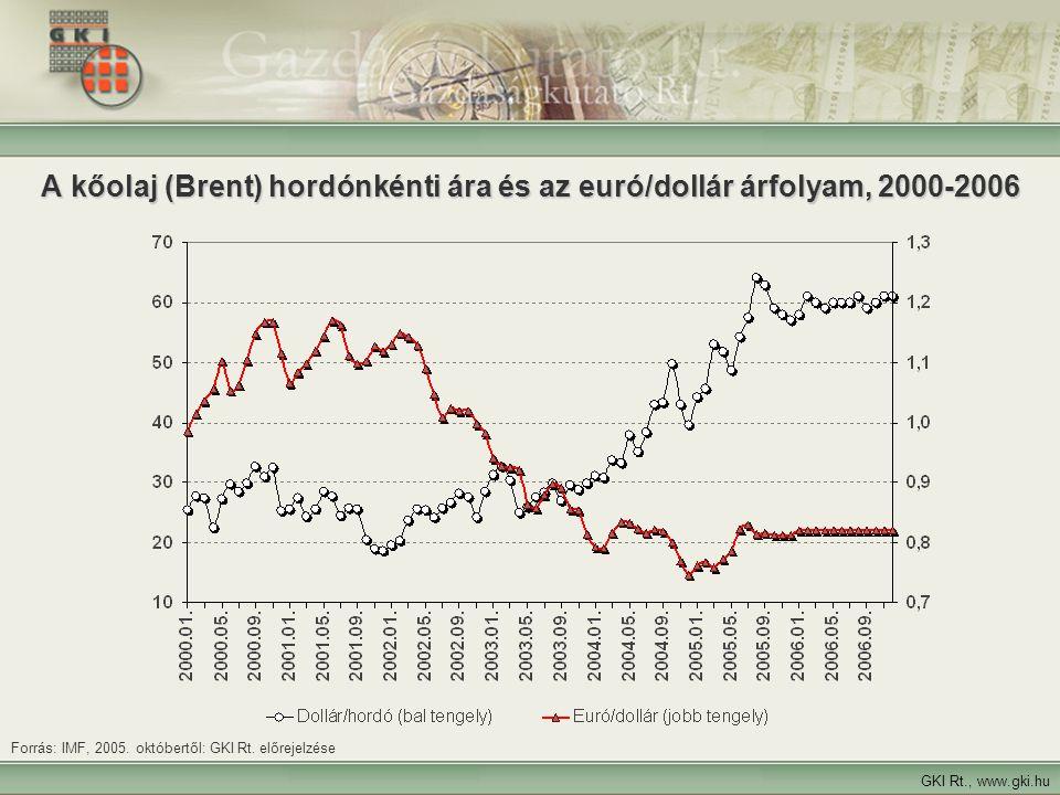 3 A kőolaj (Brent) hordónkénti ára és az euró/dollár árfolyam, 2000-2006 GKI Rt., www.gki.hu Forrás: IMF, 2005.