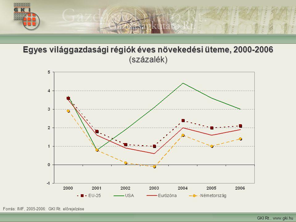 4 Egyes világgazdasági régiók éves növekedési üteme, 2000-2006 (százalék) GKI Rt., www.gki.hu Forrás: IMF, 2005-2006: GKI Rt. előrejelzése