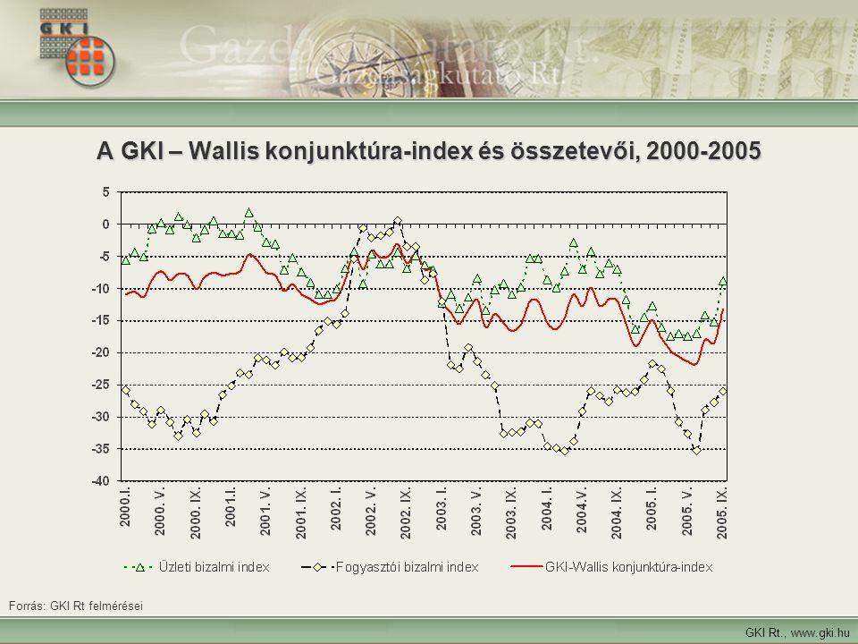 Kockázatok Nem ez a gazdaságpolitika lesz: az inflációnak ez 2006-ban még jót is tehet, de a gazdaságnak nem !.