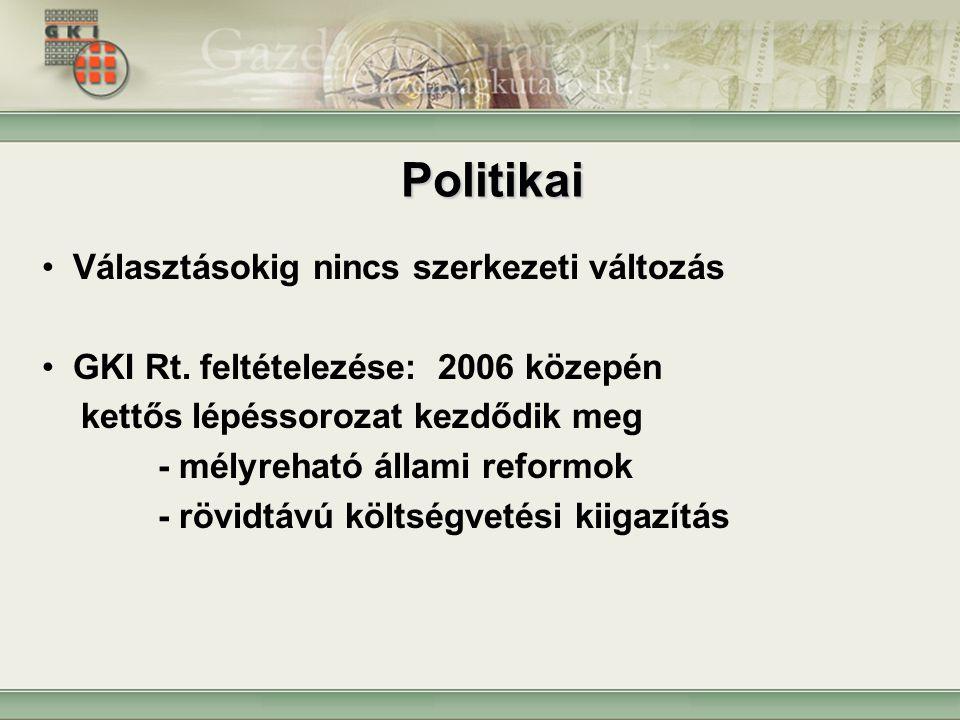 Politikai Választásokig nincs szerkezeti változás GKI Rt. feltételezése: 2006 közepén kettős lépéssorozat kezdődik meg - mélyreható állami reformok -