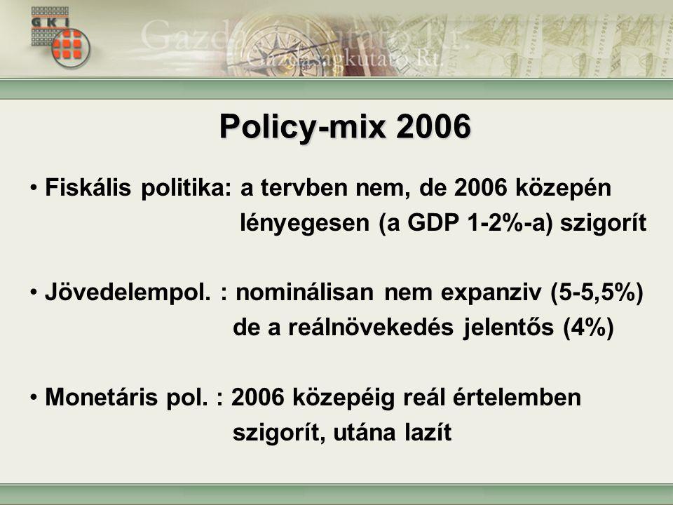 Policy-mix 2006 Fiskális politika: a tervben nem, de 2006 közepén lényegesen (a GDP 1-2%-a) szigorít Jövedelempol. : nominálisan nem expanziv (5-5,5%)