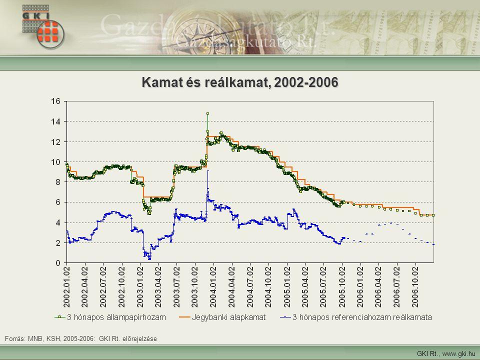 9 GKI Rt., www.gki.hu Forrás: MNB, KSH, 2005-2006: GKI Rt. előrejelzése Kamat és reálkamat, 2002-2006