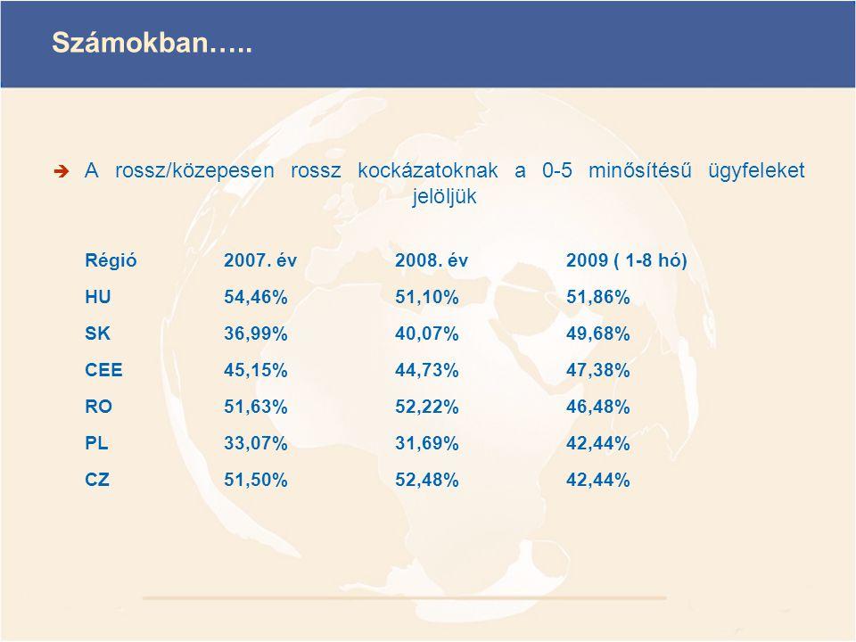 Számokban…..  A rossz/közepesen rossz kockázatoknak a 0-5 minősítésű ügyfeleket jelöljük Régió2007. év2008. év2009 ( 1-8 hó) HU54,46%51,10%51,86% SK3