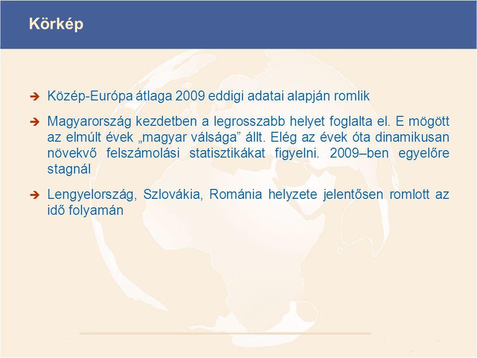 """Körkép  Közép-Európa átlaga 2009 eddigi adatai alapján romlik  Magyarország kezdetben a legrosszabb helyet foglalta el. E mögött az elmúlt évek """"mag"""