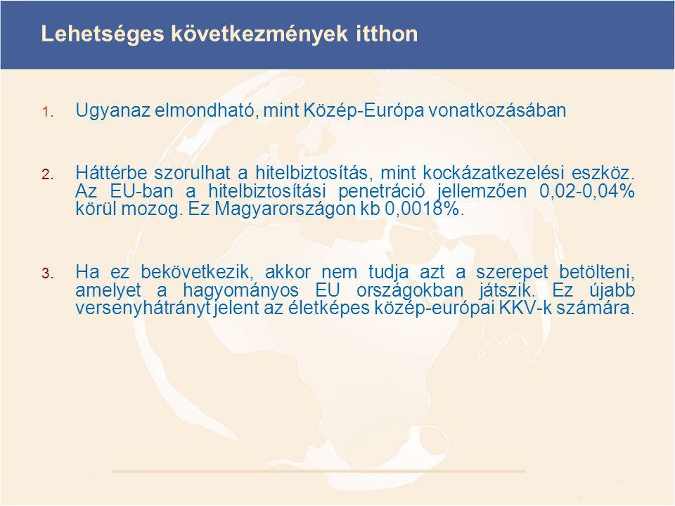 Lehetséges következmények itthon 1. Ugyanaz elmondható, mint Közép-Európa vonatkozásában 2. Háttérbe szorulhat a hitelbiztosítás, mint kockázatkezelés