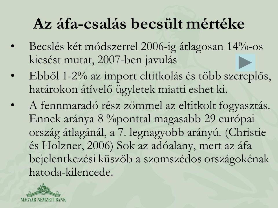Az áfa-csalás becsült mértéke Becslés két módszerrel 2006-ig átlagosan 14%-os kiesést mutat, 2007-ben javulás Ebből 1-2% az import eltitkolás és több