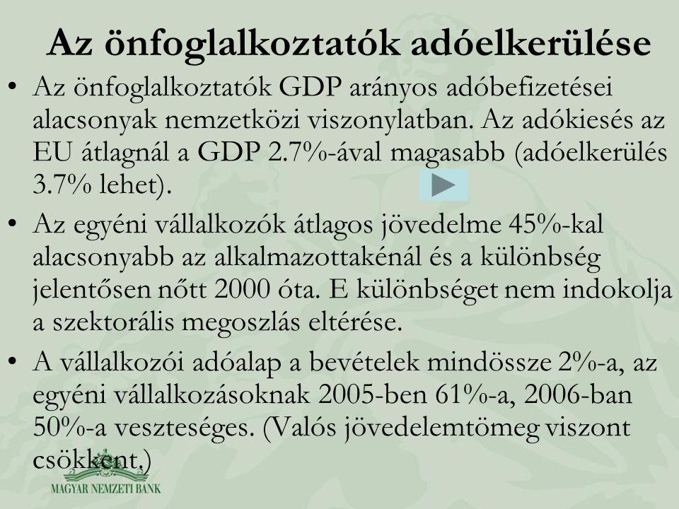 Az önfoglalkoztatók adóelkerülése Az önfoglalkoztatók GDP arányos adóbefizetései alacsonyak nemzetközi viszonylatban. Az adókiesés az EU átlagnál a GD