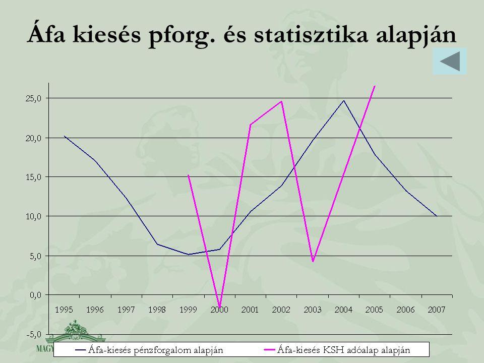 Áfa kiesés pforg. és statisztika alapján