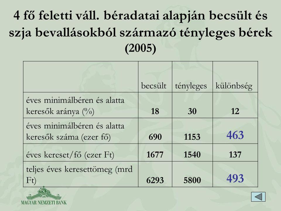 4 fő feletti váll. béradatai alapján becsült és szja bevallásokból származó tényleges bérek (2005) becsültténylegeskülönbség éves minimálbéren és alat
