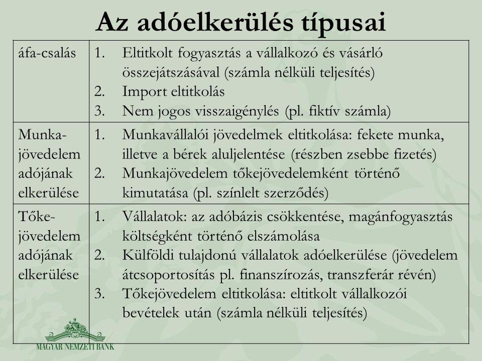 Az adóelkerülés típusai áfa-csalás1.Eltitkolt fogyasztás a vállalkozó és vásárló összejátszásával (számla nélküli teljesítés) 2.Import eltitkolás 3.Ne
