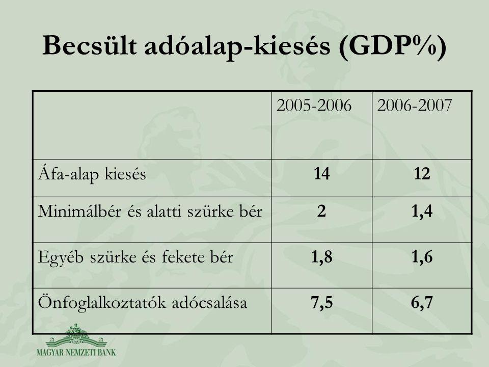 Becsült adóalap-kiesés (GDP%) 2005-20062006-2007 Áfa-alap kiesés1412 Minimálbér és alatti szürke bér21,4 Egyéb szürke és fekete bér1,81,6 Önfoglalkozt
