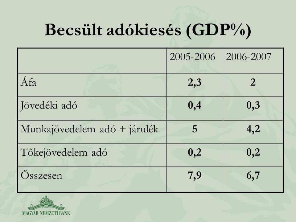 Becsült adókiesés (GDP%) 2005-20062006-2007 Áfa2,32 Jövedéki adó0,40,3 Munkajövedelem adó + járulék54,2 Tőkejövedelem adó0,2 Összesen7,96,7
