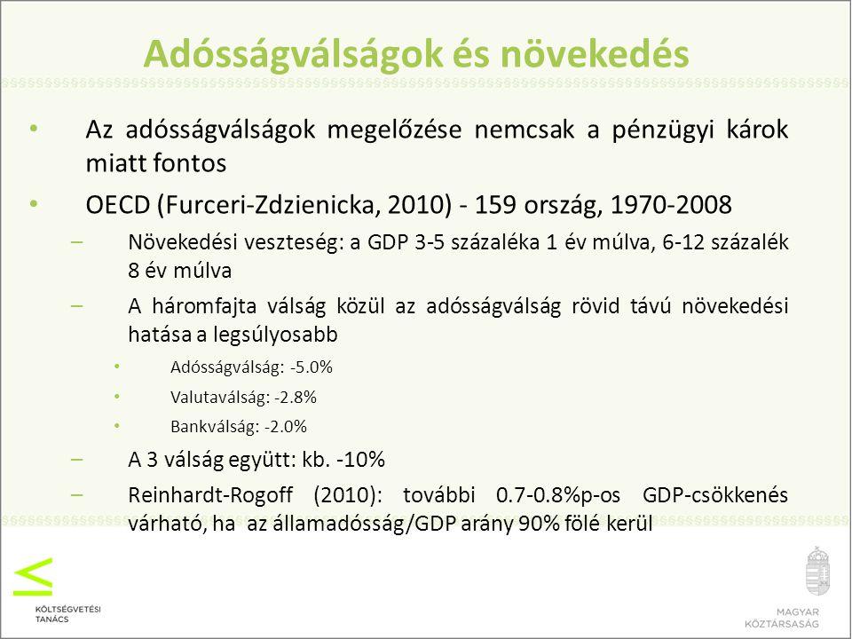 A magyar fiskális politika hitelességi problémája 2001-2002 óta sorozatos fiskális politikai hibák, folyamatos államadósság/GDP növekedés A régióban legmagasabb államadósság/GDP arány A magyar állampapírok kockázati prémiuma csökkenő pályán a választások első fordulójáig, de: –kommunikációs meglepetések június elején; –a költségvetés transzparenciájának csökkenése pl.