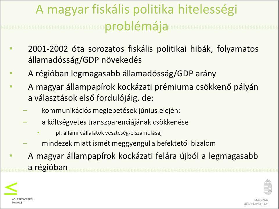 14 A költségvetési szabályrendszer érvényesülése 2010-2014 Forrás: MKKT technikai kivetítés, 2010 augusztus