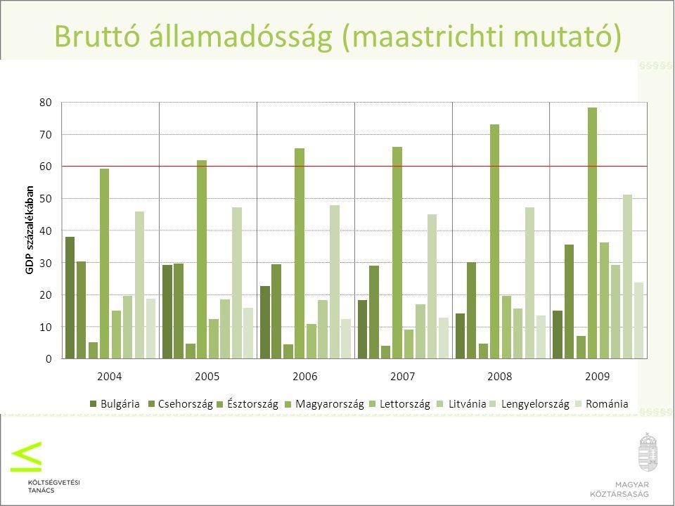 15 A központi költségvetési alrendszer bruttó adósságának alakulása a GDP %-ában Forrás: MKKT technikai kivetítés, 2010.
