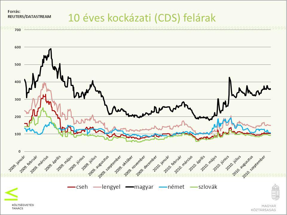 """Szakmai érvek a szabályalapú magyar fiskális politika mellett 1990-2006 között markánsan jelentkező 4 éves politikai költségvetési ciklusok mind a központi, mind az önkormányzati alrendszerben Befektetői bizalom: – az állampapírhozamok a tényekre és a kommunikációra is reagálnak A közlegelő problémája a fiskális politikában – gyorsulva emelkedő adósságráta a """"fiskális alkoholizmus miatt Fenntarthatósági problémák: – egyre nagyobb deficitek mellett lassuló növekedés (pedig növekedési ígéretek) Átláthatósági problémák: – költségvetési elszámolási trükkök, nehezen követhető költségvetési prezentáció (egymás követő években nem összehasonlítható költségvetési és zárszámadási dokumentumok)"""