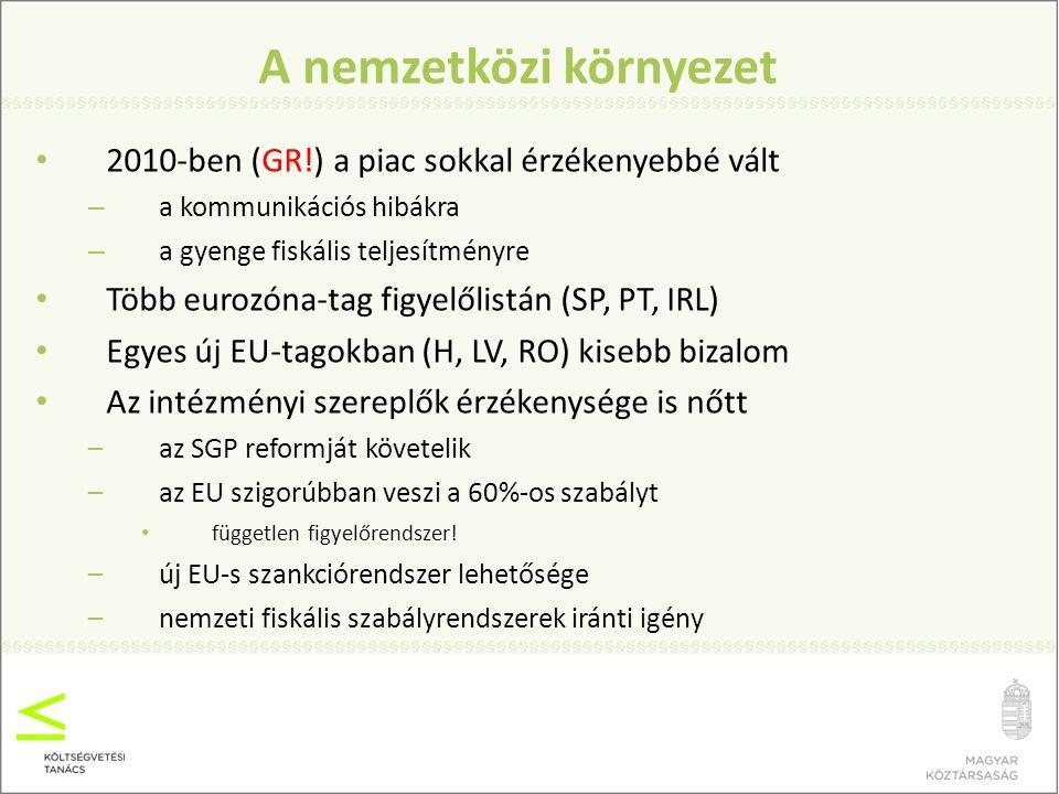 Intézményi reformok A fiskális politika független ellenőrző intézménye még csak néhány EU-országban működik (eltérő méretek és hatáskörök): – B, NL, S, H Szabályrendszerek erősítése: – D, PL, RO Független ellenőrző intézmény felállítása (magyar tapasztalatok!) : –UK, SLO, RO Ilyen irányú tervek: –CZ, IRL, SK, FIN, CY, PT Összesen: 15 EU-tagállam